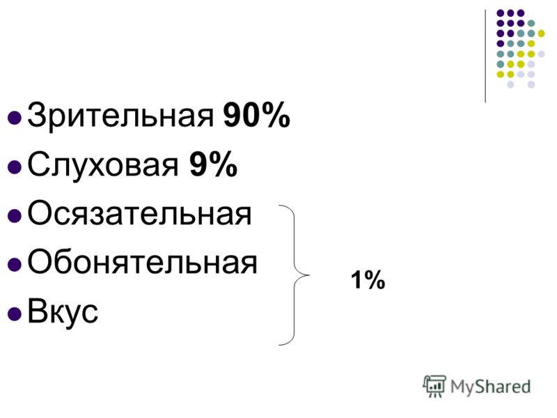 Зрительная 90% Слуховая 9% Осязательная Обонятельная Вкус 1%