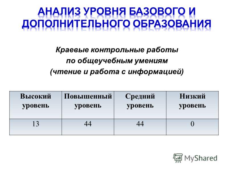 Краевые контрольные работы по общеучебным умениям (чтение и работа с информацией) Высокий уровень Повышенный уровень Средний уровень Низкий уровень 1344 0