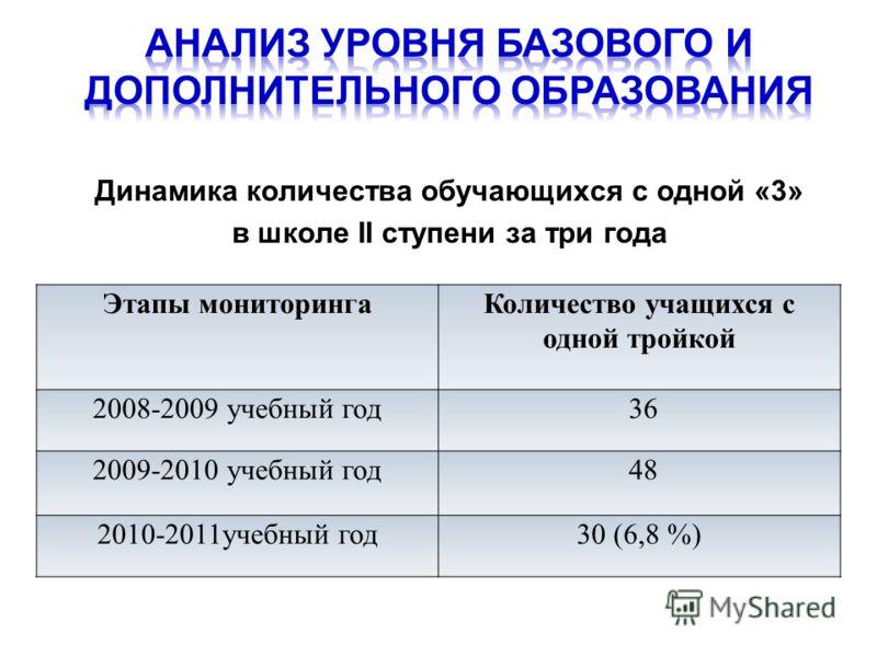 Динамика количества обучающихся с одной «3» в школе II ступени за три года Этапы мониторингаКоличество учащихся с одной тройкой 2008-2009 учебный год 36 2009-2010 учебный год 48 2010-2011учебный год30 (6,8 %)