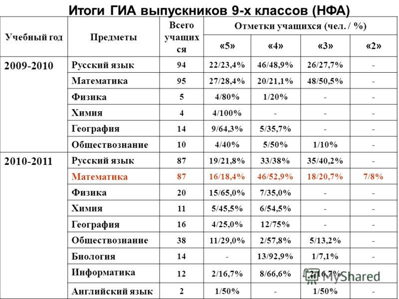 Итоги ГИА выпускников 9-х классов (НФА) Учебный годПредметы Всего учащих ся Отметки учащихся (чел. / %) «5»«5»«4»«4»«3»«3»«2»«2» 2009-2010 Русский язык 9422/23,4%46/48,9%26/27,7%- Математика 9527/28,4%20/21,1%48/50,5%- Физика 54/80%1/20%-- Химия 44/1