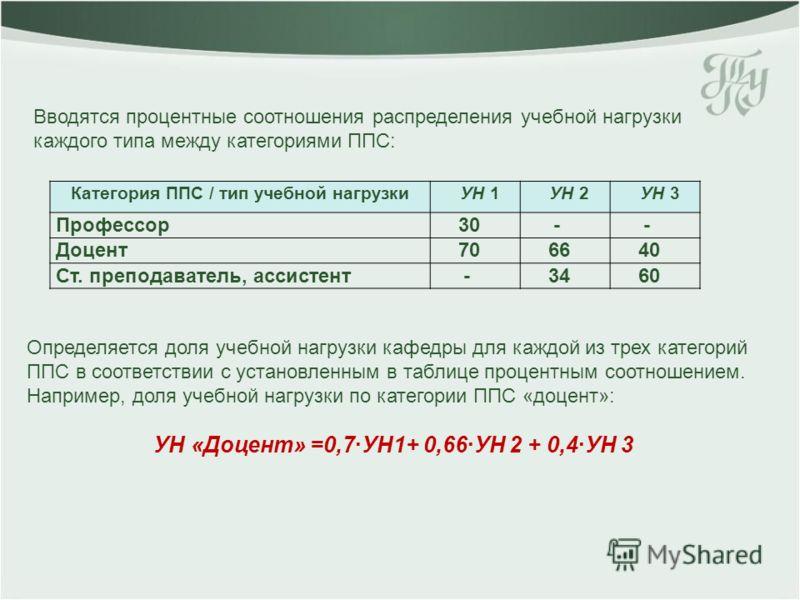Категория ППС / тип учебной нагрузки УН 1 УН 2 УН 3 Профессор 30 - - Доцент 70 66 40 Ст. преподаватель, ассистент - 34 60 Вводятся процентные соотношения распределения учебной нагрузки каждого типа между категориями ППС: Определяется доля учебной наг