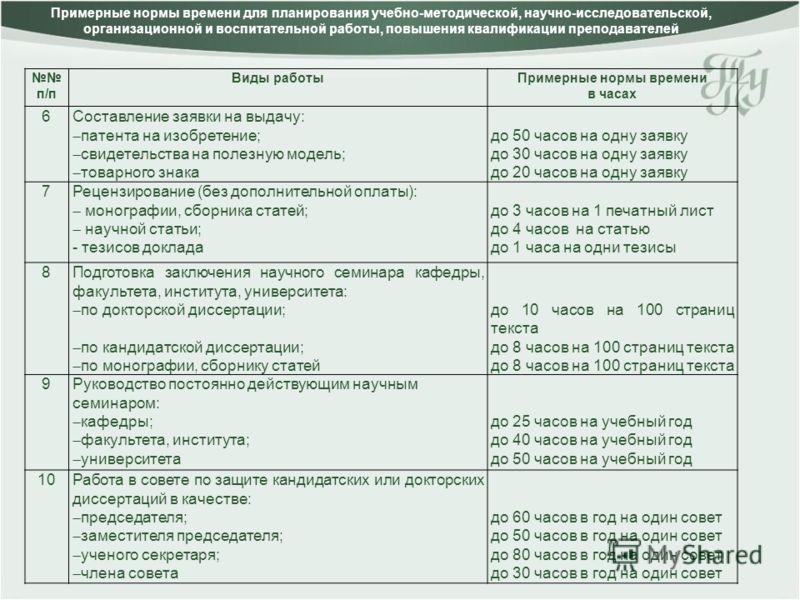 Примерные нормы времени для планирования учебно-методической, научно-исследовательской, организационной и воспитательной работы, повышения квалификации преподавателей п/п Виды работыПримерные нормы времени в часах 6Составление заявки на выдачу: патен