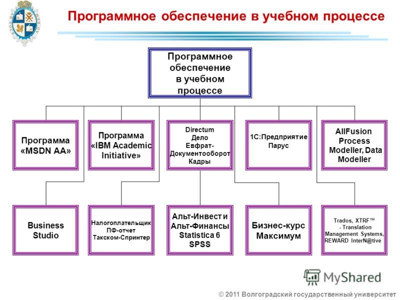 Программное обеспечение в учебном процессе Программное обеспечение в учебном процессе Программа «MSDN AA» Программа «IBM Academic Initiative» Directum Дело Евфрат- Документооборот Кадры AllFusion Process Modeller, Data Modeller 1С:Предприятие Парус B
