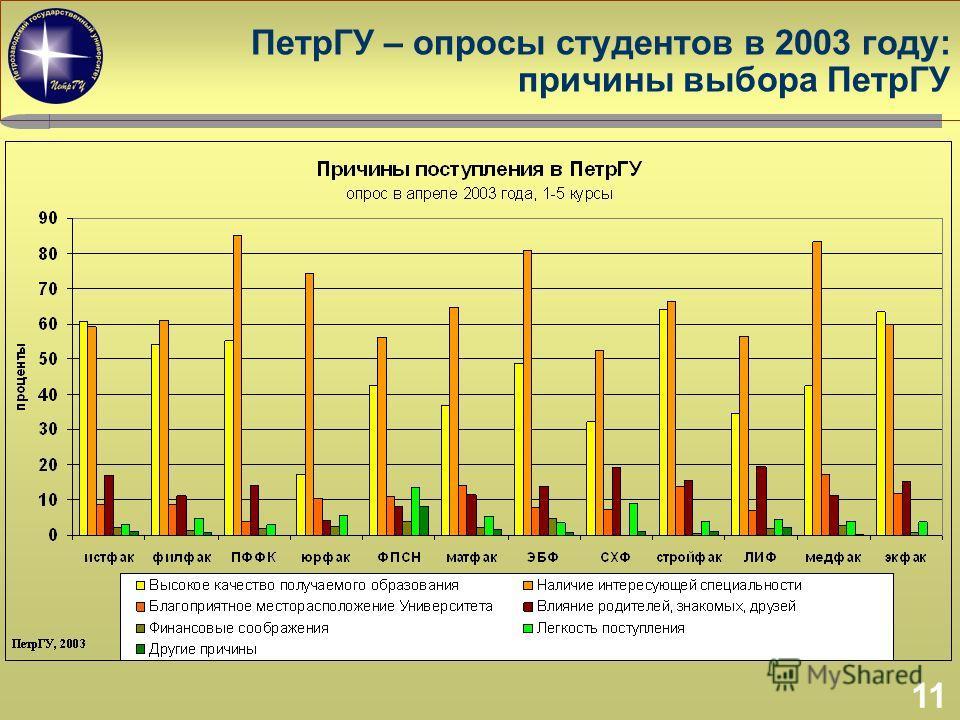 11 ПетрГУ – опросы студентов в 2003 году: причины выбора ПетрГУ