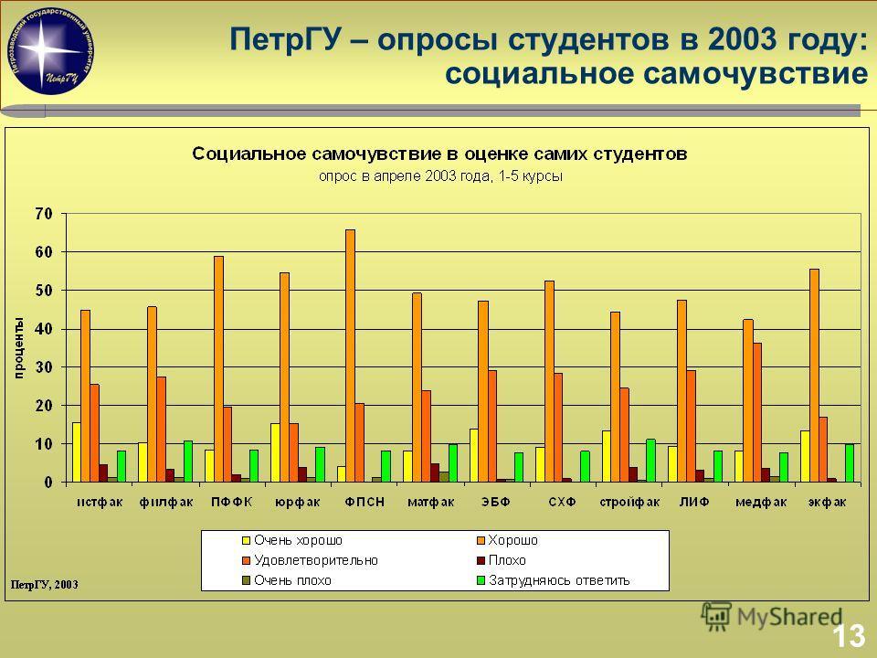 13 ПетрГУ – опросы студентов в 2003 году: социальное самочувствие