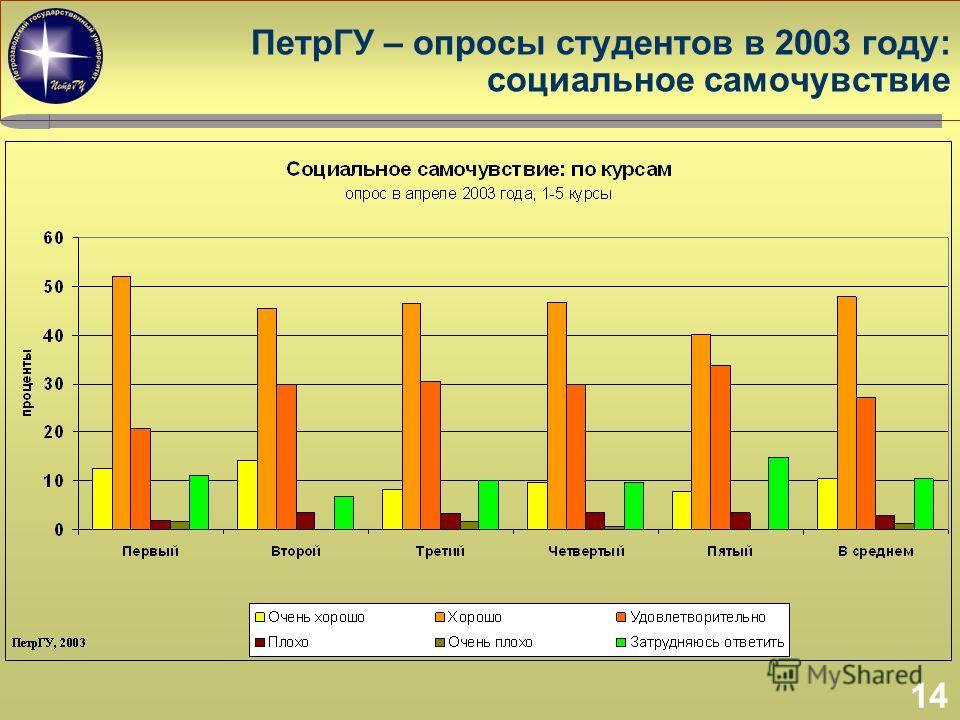 14 ПетрГУ – опросы студентов в 2003 году: социальное самочувствие