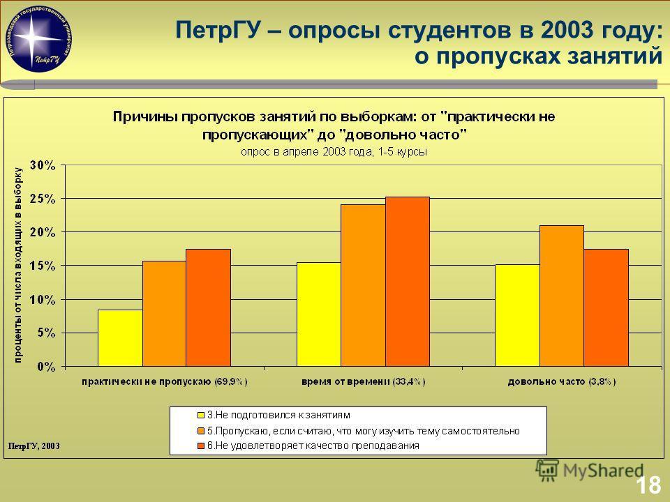 18 ПетрГУ – опросы студентов в 2003 году: о пропусках занятий