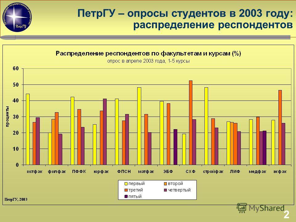 2 ПетрГУ – опросы студентов в 2003 году: распределение респондентов
