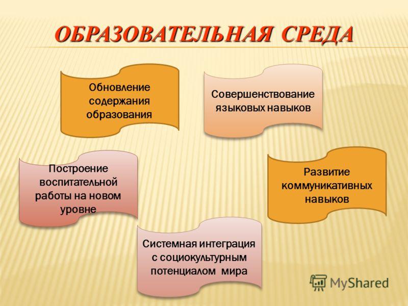 ОБРАЗОВАТЕЛЬНАЯ СРЕДА Построение воспитательной работы на новом уровне Системная интеграция с социокультурным потенциалом мира Обновление содержания образования Развитие коммуникативных навыков Совершенствование языковых навыков
