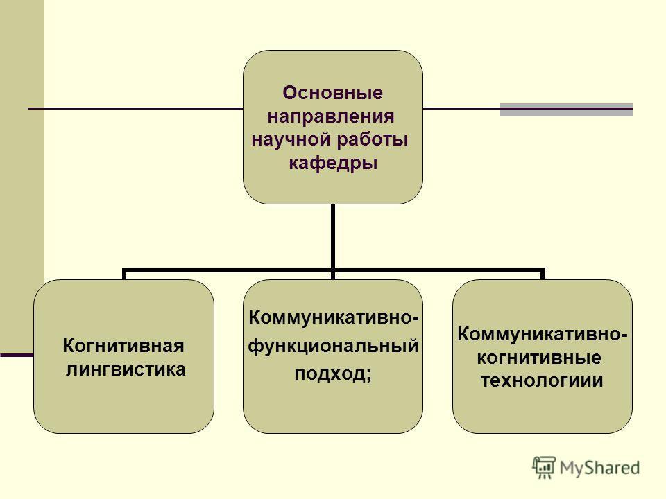 Основные направления научной работы кафедры Когнитивная лингвистика Коммуникативно- функциональный подход; Коммуникативно- когнитивные технологиии
