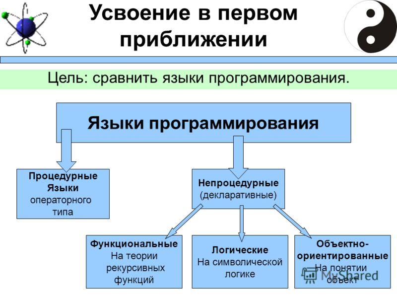 Языки программирования Процедурные Языки операторного типа Непроцедурные (декларативные) Функциональные На теории рекурсивных функций Логические На символической логике Объектно- ориентированные На понятии объект Усвоение в первом приближении Цель: с