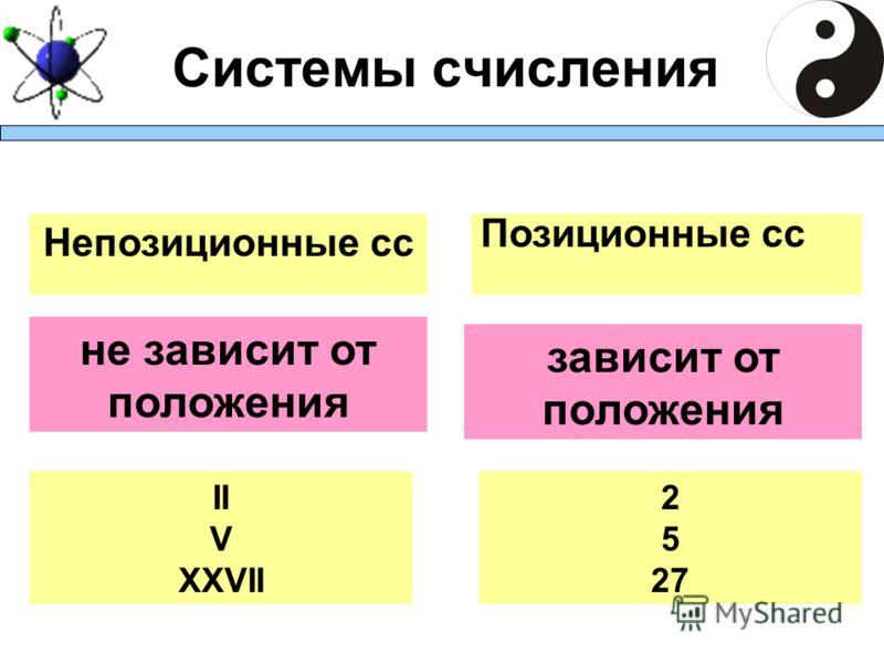 Системы счисления не зависит от положения Непозиционные сс Позиционные сс II V XXVII 2 5 27 зависит от положения