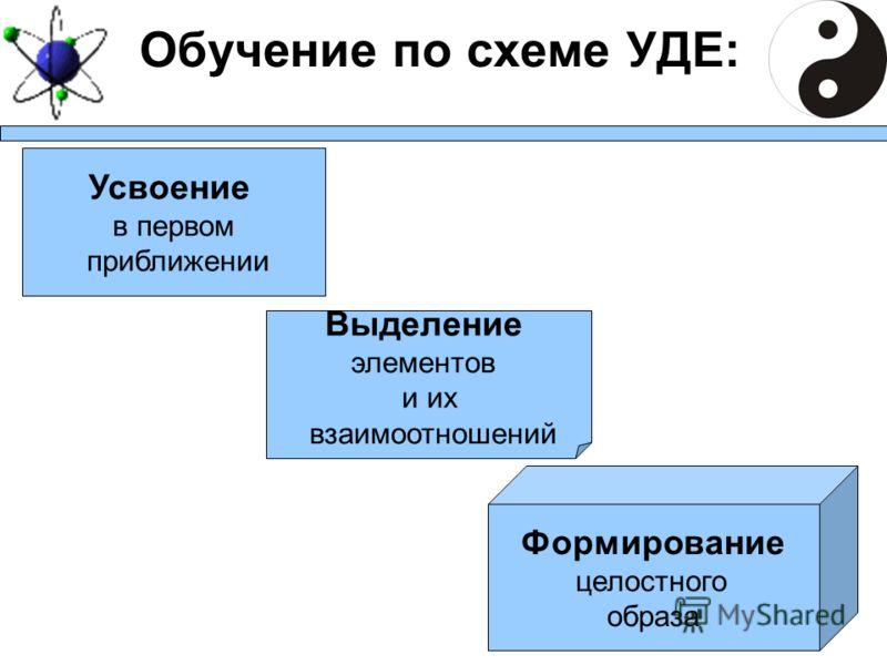 Обучение по схеме УДЕ: Усвоение в первом приближении Выделение элементов и их взаимоотношений Формирование целостного образа