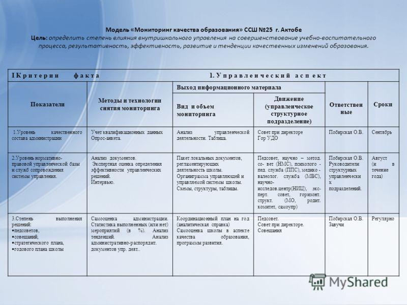 Модель «Мониторинг качества образования» ССШ 25 г. Актобе Цель: определить степень влияния внутришкольного управления на совершенствование учебно-воспитательного процесса, результативность, эффективность, развитие и тенденции качественных изменений о