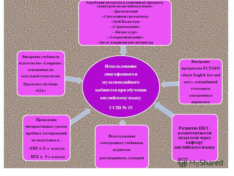 Использование лингафонного и мультимедийного кабинетов при обучении английскому языку ССШ 25 Проведение интерактивных уроков пробных тестирований по подготовке к : - ЕНТ в 11-х классах - ПГК в 9-х классах Апробация авторских и адаптивных программ, сп