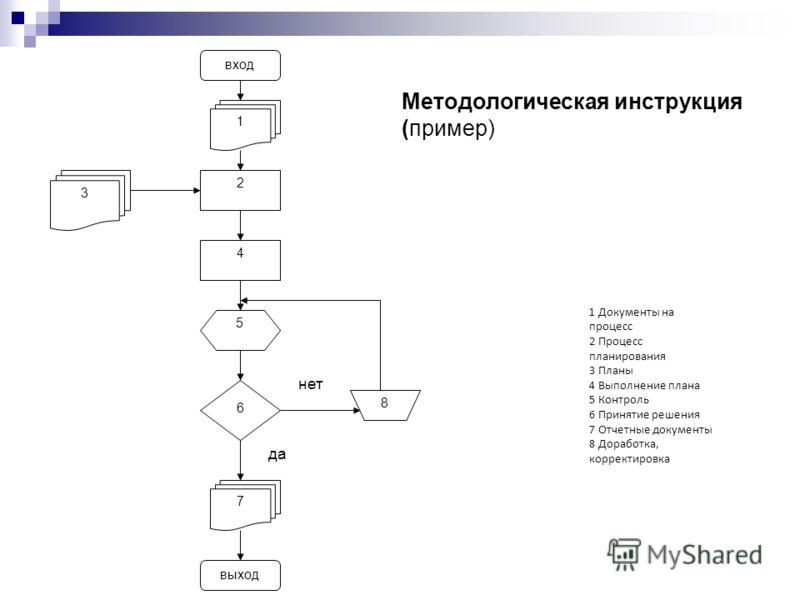 вход выход 1 3 2 4 6 5 7 8 да нет 1 Документы на процесс 2 Процесс планирования 3 Планы 4 Выполнение плана 5 Контроль 6 Принятие решения 7 Отчетные документы 8 Доработка, корректировка Методологическая инструкция (пример)