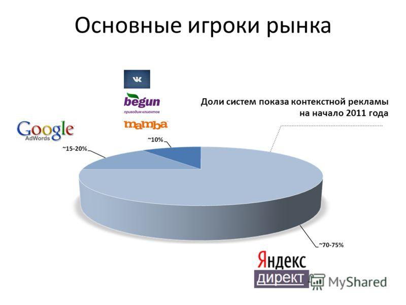 Основные игроки рынка Доли систем показа контекстной рекламы на начало 2011 года