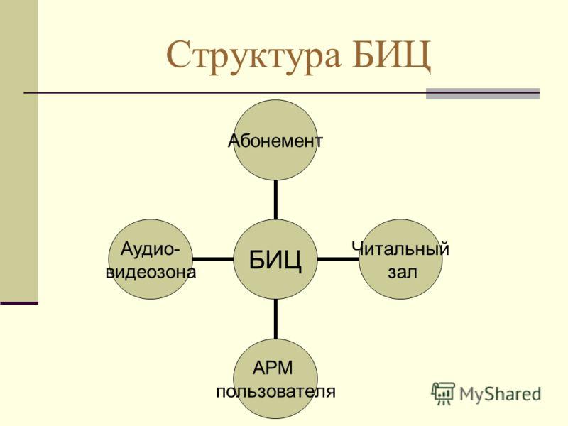 Структура БИЦ БИЦ Абонемент Читальный зал АРМ пользователя Аудио- видеозона