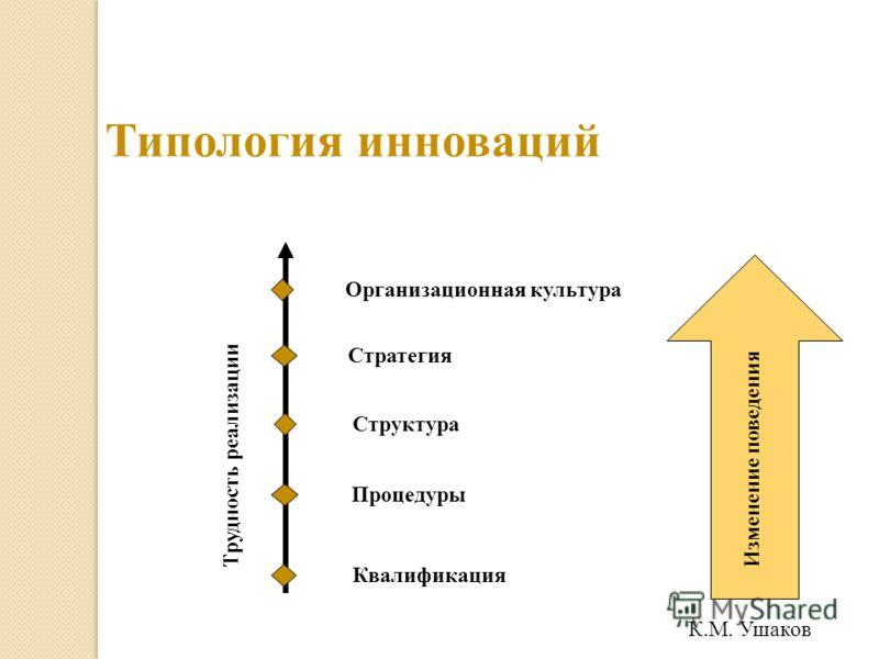 Типология инноваций Трудность реализации Квалификация Процедуры Структура Стратегия Организационная культура Изменение поведения К.М. Ушаков