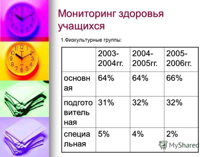 Мониторинг здоровья учащихся 1.Физкультурные группы: 2003- 2004гг. 2004- 2005гг. 2005- 2006гг. основн ая 64%64%66% подгото витель ная 31%32%32% специа льная 5%4%2%
