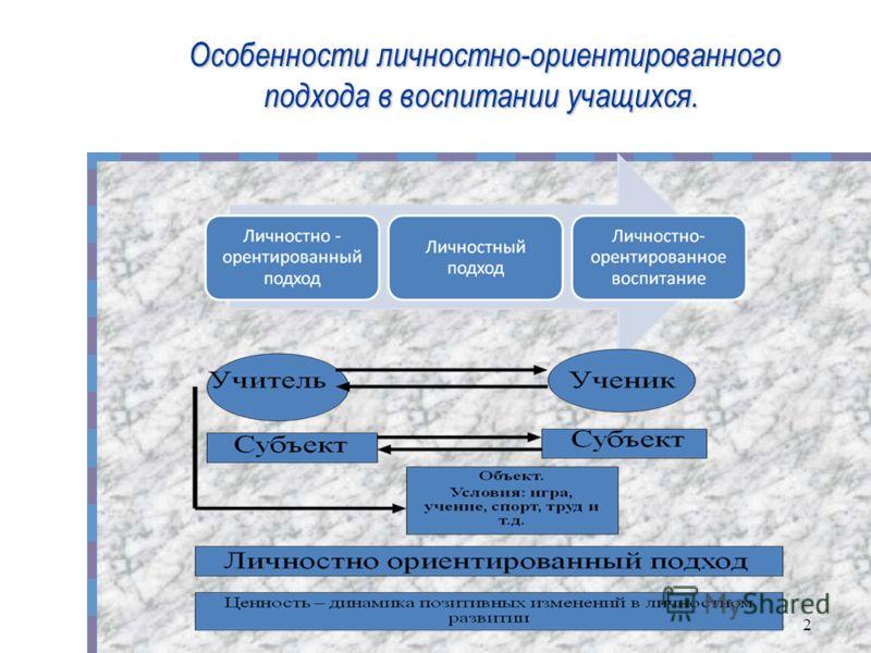 2 Особенности личностно-ориентированного Особенности личностно-ориентированного подхода в воспитании учащихся.