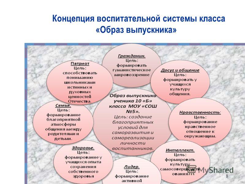 Концепция воспитательной системы класса «Образ выпускника» 8
