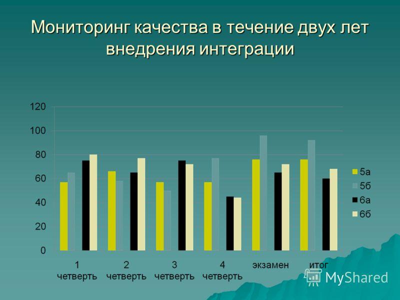 Мониторинг качества в течение двух лет внедрения интеграции