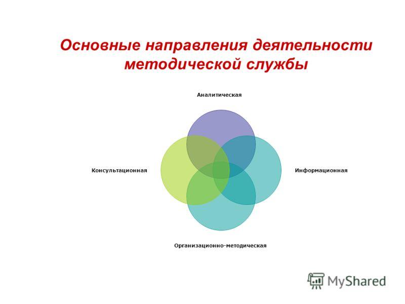 Основные направления деятельности методической службы Аналитическая Информационная Организационно-методическая Консультационная