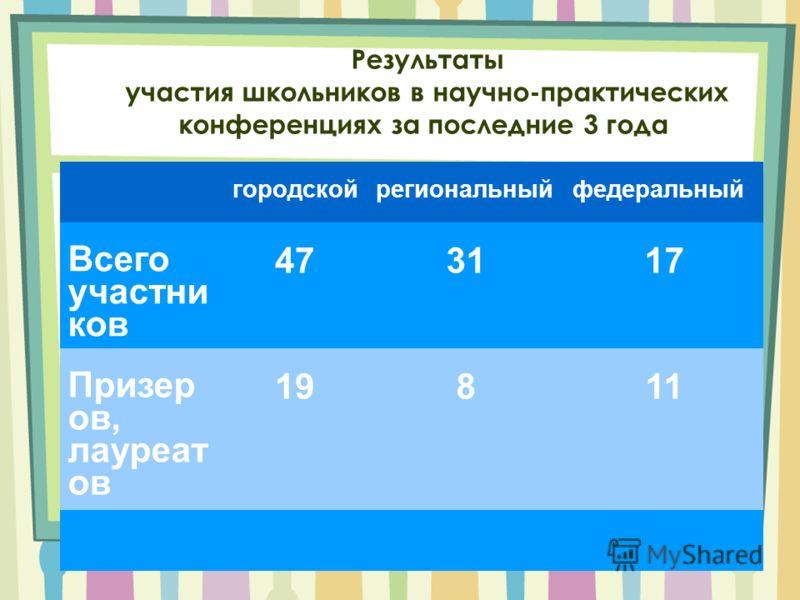 Результаты участия школьников в научно-практических конференциях за последние 3 года городскойрегиональныйфедеральный Всего участни ков 473117 Призер ов, лауреат ов 19811