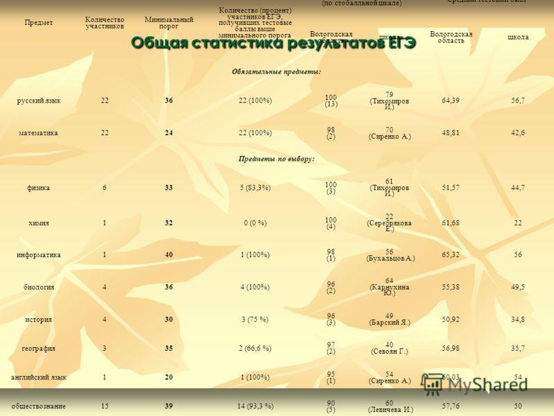 Общая статистика результатов ЕГЭ Предмет Количество участников Минимальный порог Количество (процент) участников ЕГЭ, получивших тестовые баллы выше минимального порога Максимальный тестовый балл (по стобалльной шкале) Средний тестовый балл Вологодск