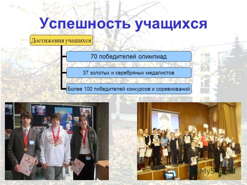 Успешность учащихся Достижения учащихся 70 победителей олимпиад 37 золотых и серебряных медалистов Более 100 победителей конкурсов и соревнований