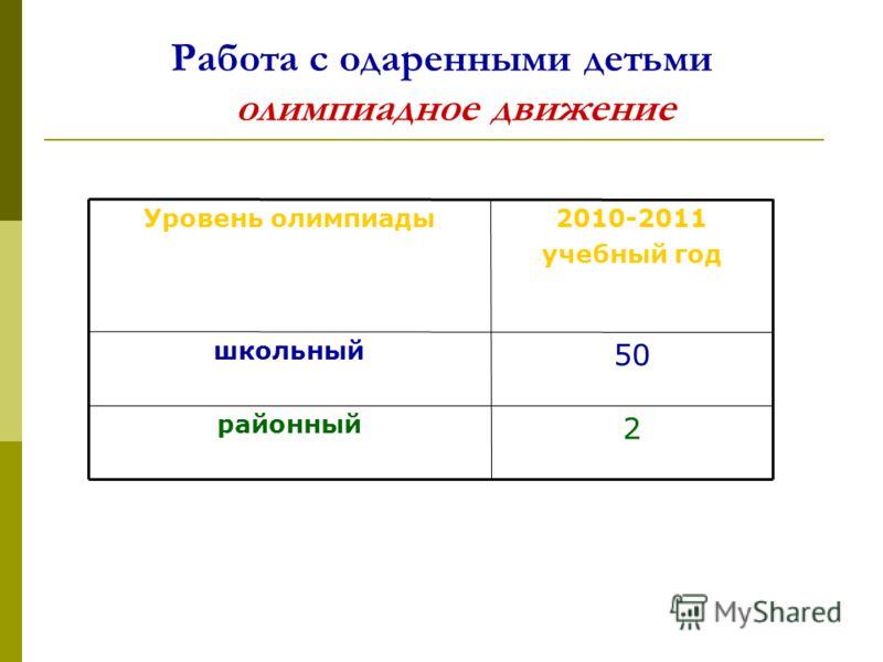 Работа с одаренными детьми олимпиадное движение Уровень олимпиады2010-2011 учебный год школьный 50 районный 2