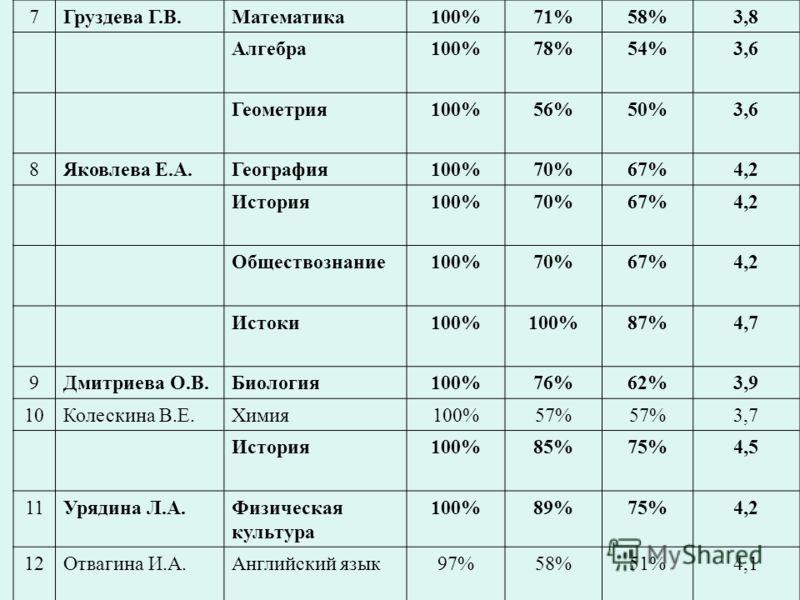 7Груздева Г.В.Математика100%71%58%3,8 Алгебра100%78%54%3,6 Геометрия100%56%50%3,6 8Яковлева Е.А.География100%70%67%4,2 История100%70%67%4,2 Обществознание100%70%67%4,2 Истоки100% 87%4,7 9Дмитриева О.В.Биология100%76%62%3,9 10Колескина В.Е.Химия100%57
