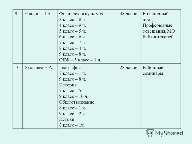 9Урядина Л.А.Физическая культура 3 класс – 8 ч. 4 класс – 9 ч. 5 класс – 5 ч. 6 класс – 6 ч. 7 класс – 7 ч. 8 класс – 4 ч. 9 класс – 8 ч. ОБЖ – 5 класс – 1 ч. 48 часовБольничный лист, Профсоюзные совещания, МО библиотекарей. 10Яковлева Е.А.География