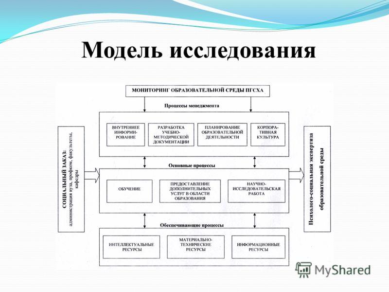 Модель исследования