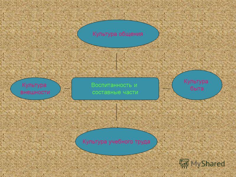 Воспитанность и составные части Культура общения Культура внешности Культура быта Культура учебного труда