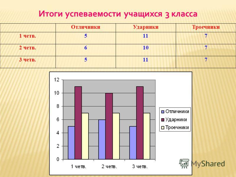 Итоги успеваемости учащихся 3 класса ОтличникиУдарникиТроечники 1 четв.5117 2 четв.6107 3 четв.5117