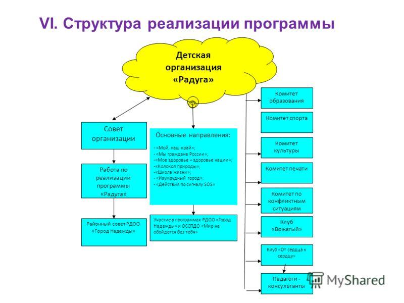 VI. Структура реализации программы Детская организация «Радуга» Комитет образования Основные направления: - «Мой, наш край»; - «Мы граждане России»; -«Мое здоровье – здоровье нации»; -«Колокол природы»; -«Школа жизни»; - «Изумрудный город»; - «Действ