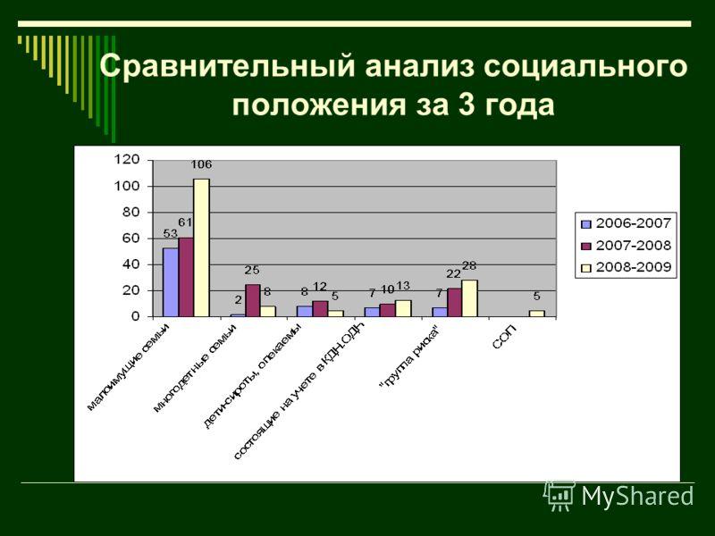 Сравнительный анализ социального положения за 3 года
