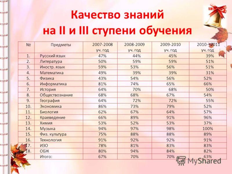 Качество знаний на II и III ступени обучения Предметы2007-2008 уч. год 2008-2009 уч. год 2009-2010 уч. год 2010 – 2011 уч. год 1.Русский язык47%44%45%39% 2.Литература50%59% 51% 3.Иностр. язык59%53%56% 51% 4.Математика49%39% 31% 5.Физика43%54%56%52% 6