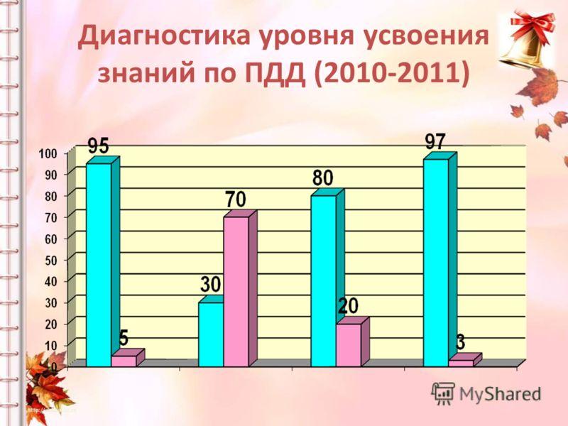 Диагностика уровня усвоения знаний по ПДД (2010-2011)