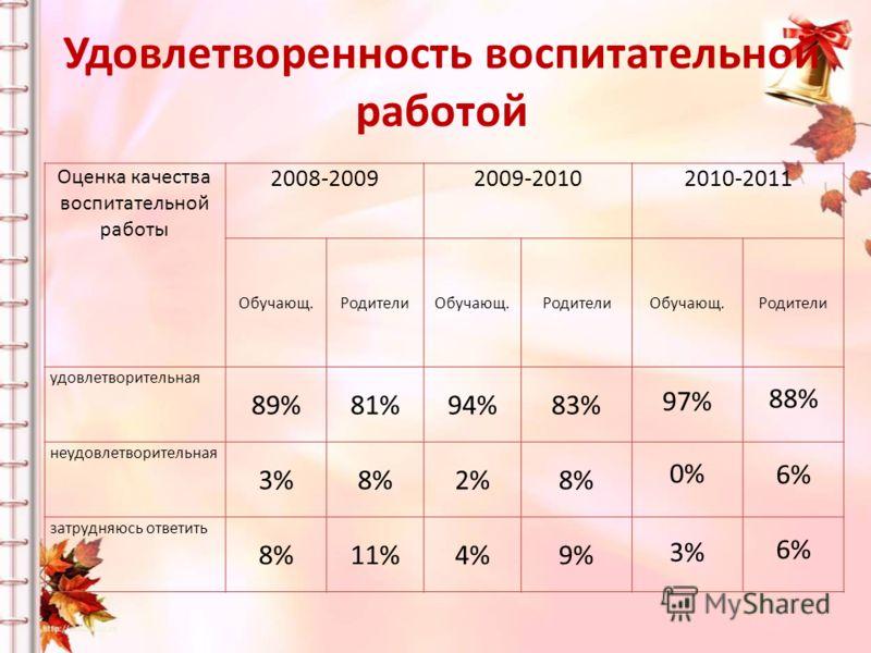 Оценка качества воспитательной работы 2008-20092009-20102010-2011 Обучающ.РодителиОбучающ.РодителиОбучающ.Родители удовлетворительная 89%81%94%83% 97% 88% неудовлетворительная 3%8%2%8% 0% 6% затрудняюсь ответить 8%11%4%9% 3% 6% Удовлетворенность восп
