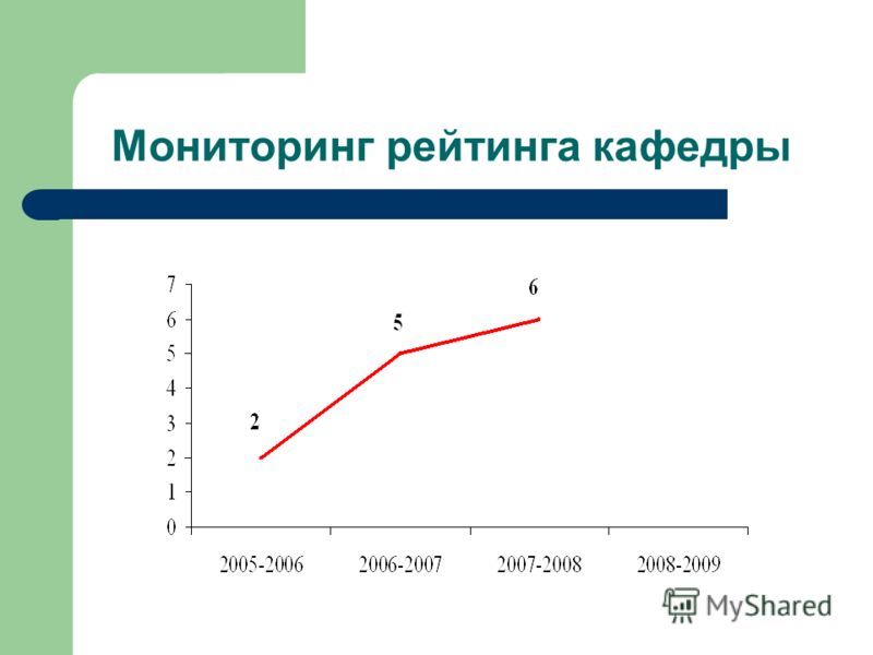 Мониторинг рейтинга кафедры