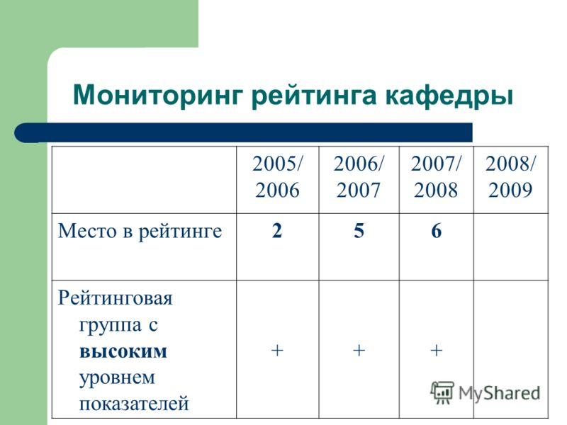 2005/ 2006 2006/ 2007 2007/ 2008 2008/ 2009 Место в рейтинге256 Рейтинговая группа с высоким уровнем показателей +++