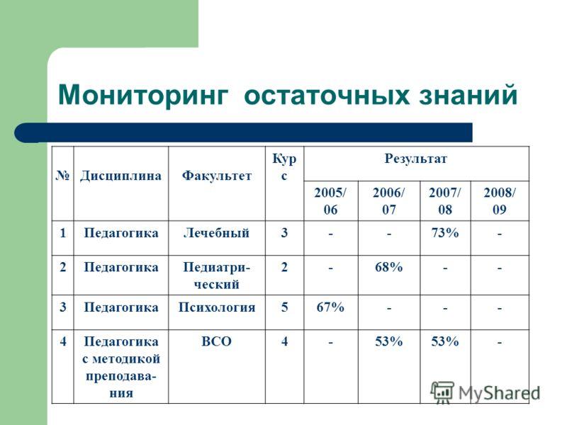 Мониторинг остаточных знаний ДисциплинаФакультет Кур с Результат 2005/ 06 2006/ 07 2007/ 08 2008/ 09 1ПедагогикаЛечебный3--73%- 2ПедагогикаПедиатри- ческий 2-68%-- 3ПедагогикаПсихология567%--- 4Педагогика с методикой преподава- ния ВСО4-53% -