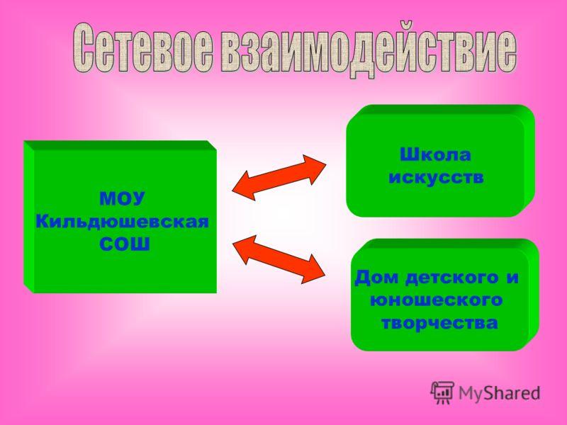 МОУ Кильдюшевская СОШ Школа искусств Дом детского и юношеского творчества