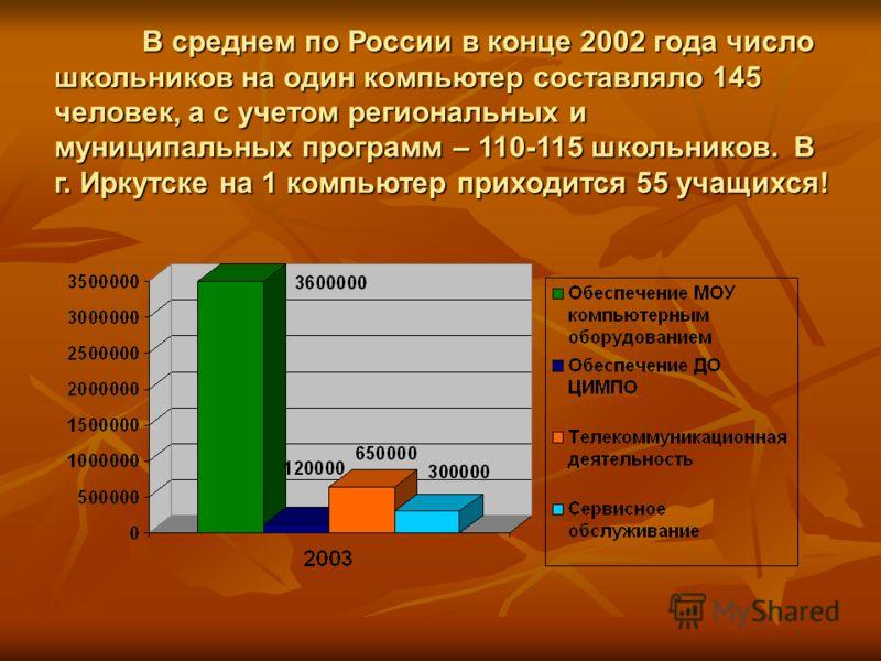 В среднем по России в конце 2002 года число школьников на один компьютер составляло 145 человек, а с учетом региональных и муниципальных программ – 110-115 школьников. В г. Иркутске на 1 компьютер приходится 55 учащихся!