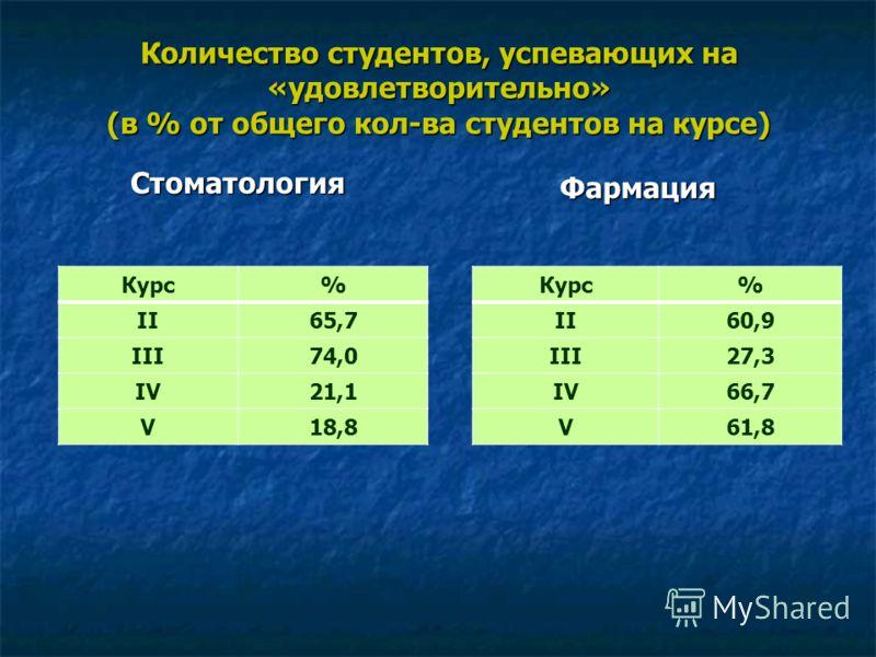 Количество студентов, успевающих на «удовлетворительно» (в % от общего кол-ва студентов на курсе) Стоматология Фармация Курс% II65,7 III74,0 IV21,1 V18,8 Курс% II60,9 III27,3 IV66,7 V61,8