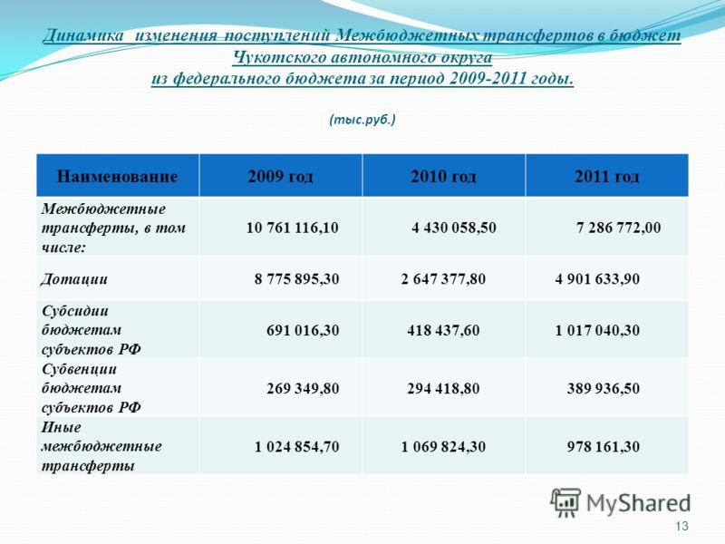 Динамика изменения поступлений Межбюджетных трансфертов в бюджет Чукотского автономного округа из федерального бюджета за период 2009-2011 годы. (тыс.руб.) Наименование2009 год2010 год2011 год Межбюджетные трансферты, в том числе: 10 761 116,10 4 430