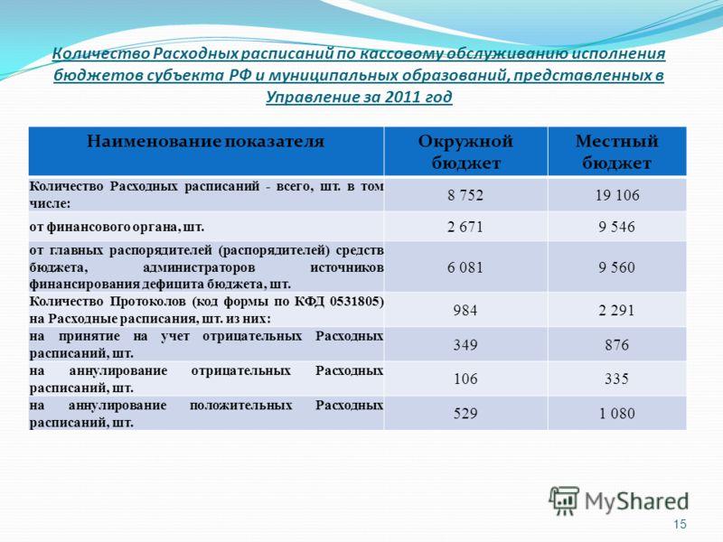 Количество Расходных расписаний по кассовому обслуживанию исполнения бюджетов субъекта РФ и муниципальных образований, представленных в Управление за 2011 год Наименование показателяОкружной бюджет Местный бюджет Количество Расходных расписаний - все